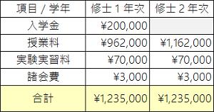 早稲田大学大学院学費