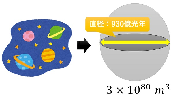 宇宙の大きさ