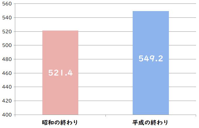 世帯年収平均