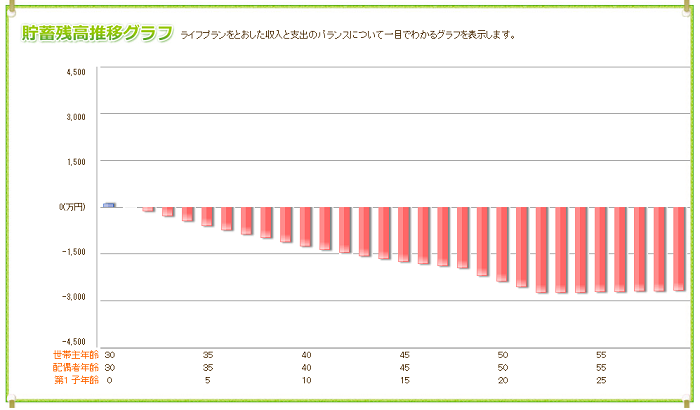 平均的な世帯年収で平均的な暮らしを目指した夫婦の末路