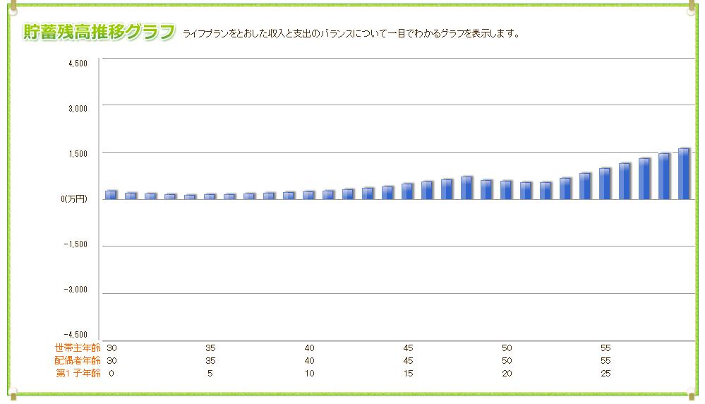 平均的な世帯年収の夫婦が目指す生活レベル