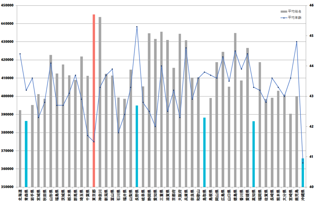 (都道府県別)公務員の平均給料グラフ