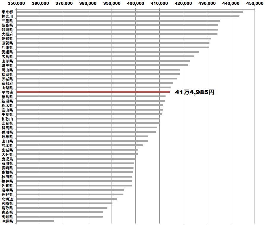 公務員の給料支給額が多い都道府県ランキング