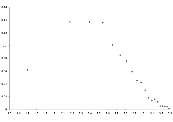 世帯年収の対数正規分布