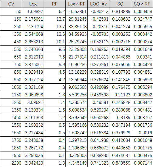 偏差値算出の計算過程