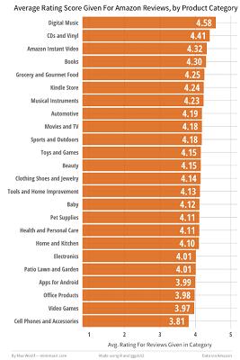 Amazon評価グラフ